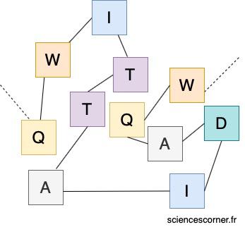 Schéma d'une chaîne d'acide aminé repliée, constituant une protéine.