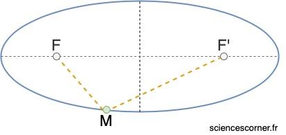 Définition d'une ellipse appliquée aux lois de Kepler