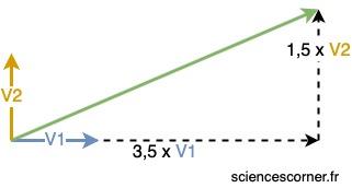 Représentation d'un espace vectoriel
