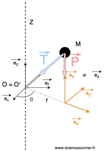 Représentation des efforts  sur le schéma de principe