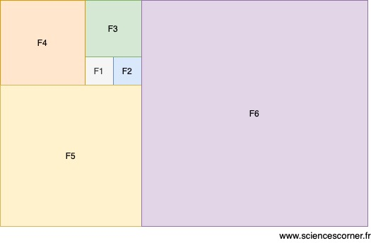 Suite de Fibonacci associée à des carrés