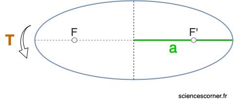 Loi des périodes. Une des trois lois de Kepler