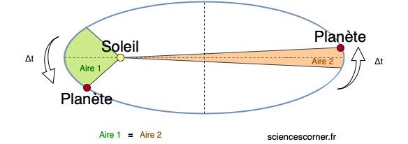Représentation de la loi des aires. Une des trois lois de Kepler