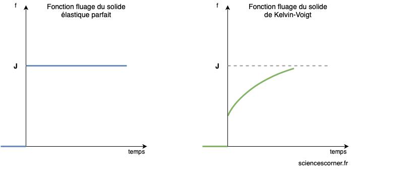 Allure de la fonction fluage entre le solide élastique et le solide viscoélastique expliqué sur www.sciencescorner.fr