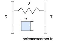 Modèle du solide de Kelvin-Voigt présenté sur sciences corner