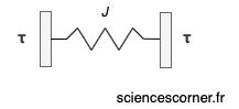 Symbole en rhéologie d'un solide élastique parfait. Ce ressort est réalisé par sciences corner