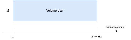 Schéma d'un volume d'air. Vu sur sciencescorner.fr