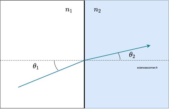 Explication de la loi de Snell-Descartes. La scintillation d'une étoile est une des conséquences