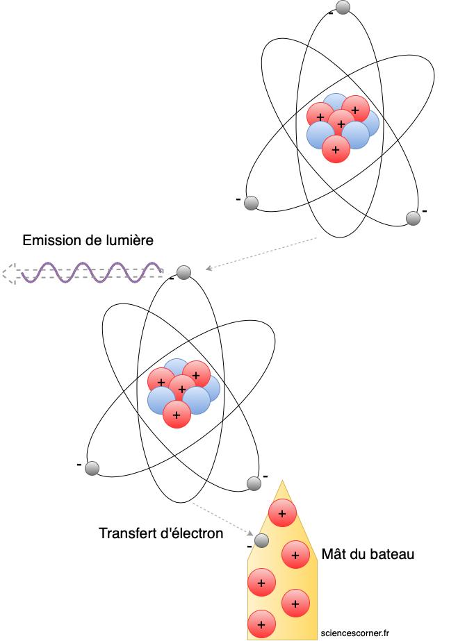 Explication du rôle de la ionisation dans le feu de Saint-Elme