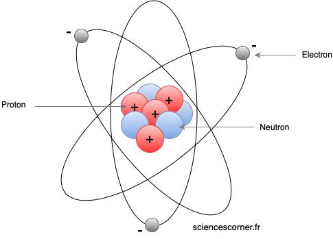Présentation d'un atome